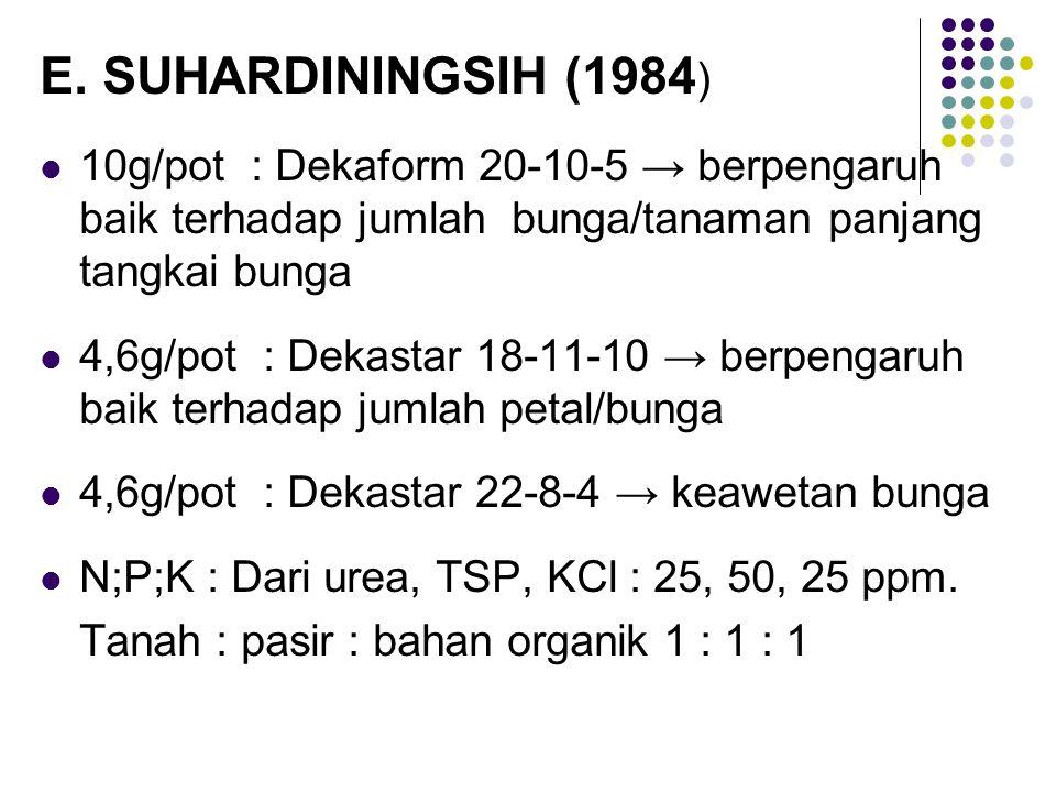 E. SUHARDININGSIH (1984) 10g/pot : Dekaform 20-10-5 → berpengaruh baik terhadap jumlah bunga/tanaman panjang tangkai bunga.