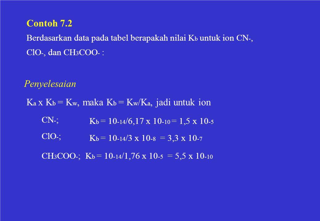 Berdasarkan data pada tabel berapakah nilai Kb untuk ion CN-,