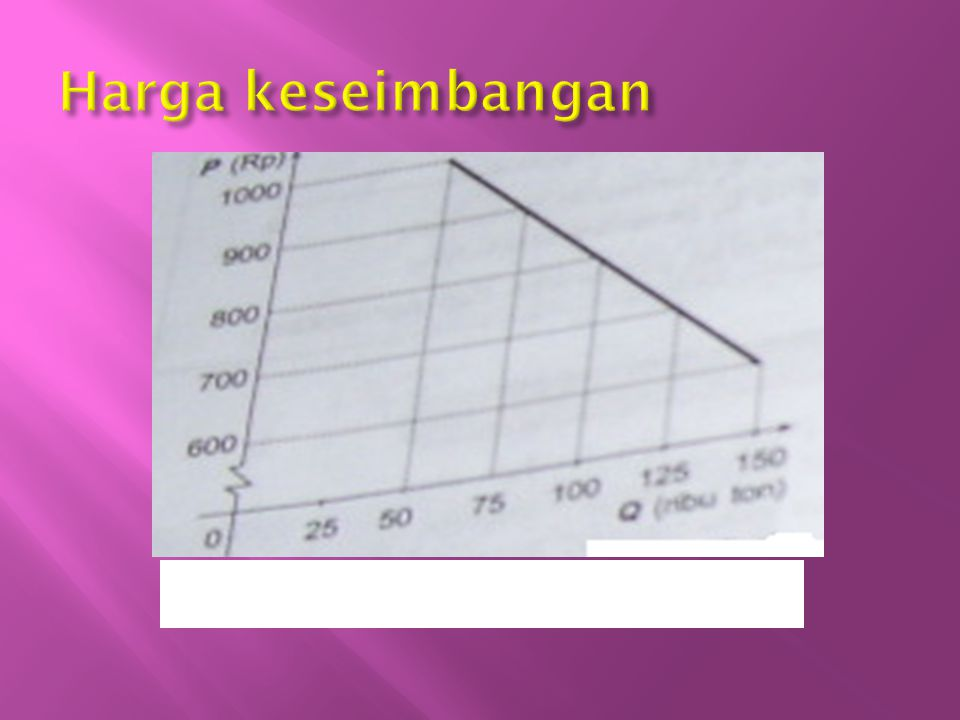 Harga keseimbangan Grafik 7 : kurva permintaan gula pasir