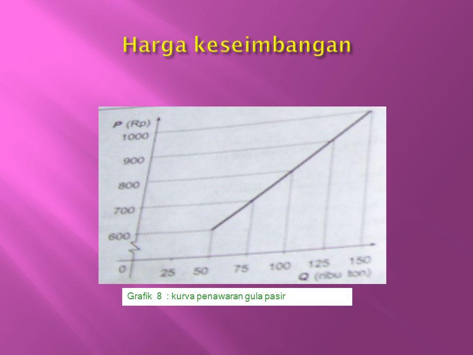 Harga keseimbangan Grafik 8 : kurva penawaran gula pasir