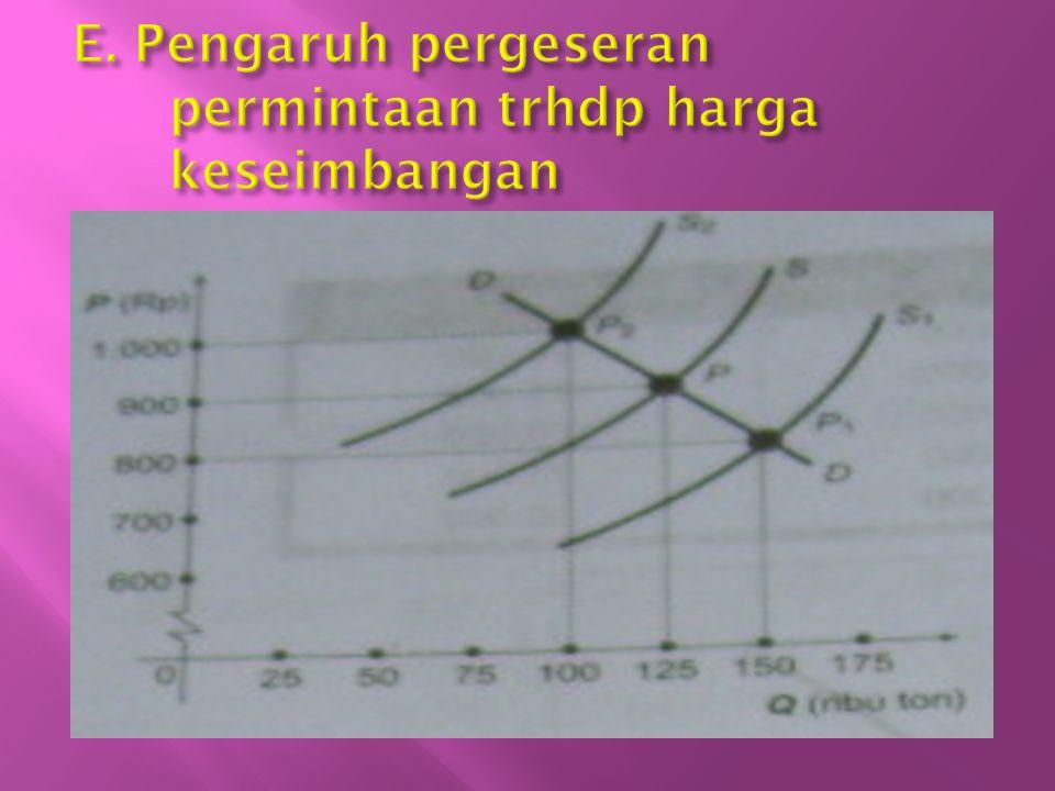 E. Pengaruh pergeseran permintaan trhdp harga keseimbangan