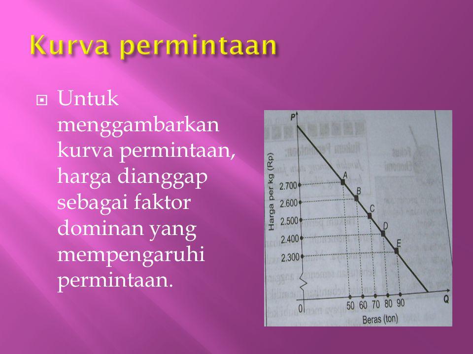 Kurva permintaan Untuk menggambarkan kurva permintaan, harga dianggap sebagai faktor dominan yang mempengaruhi permintaan.