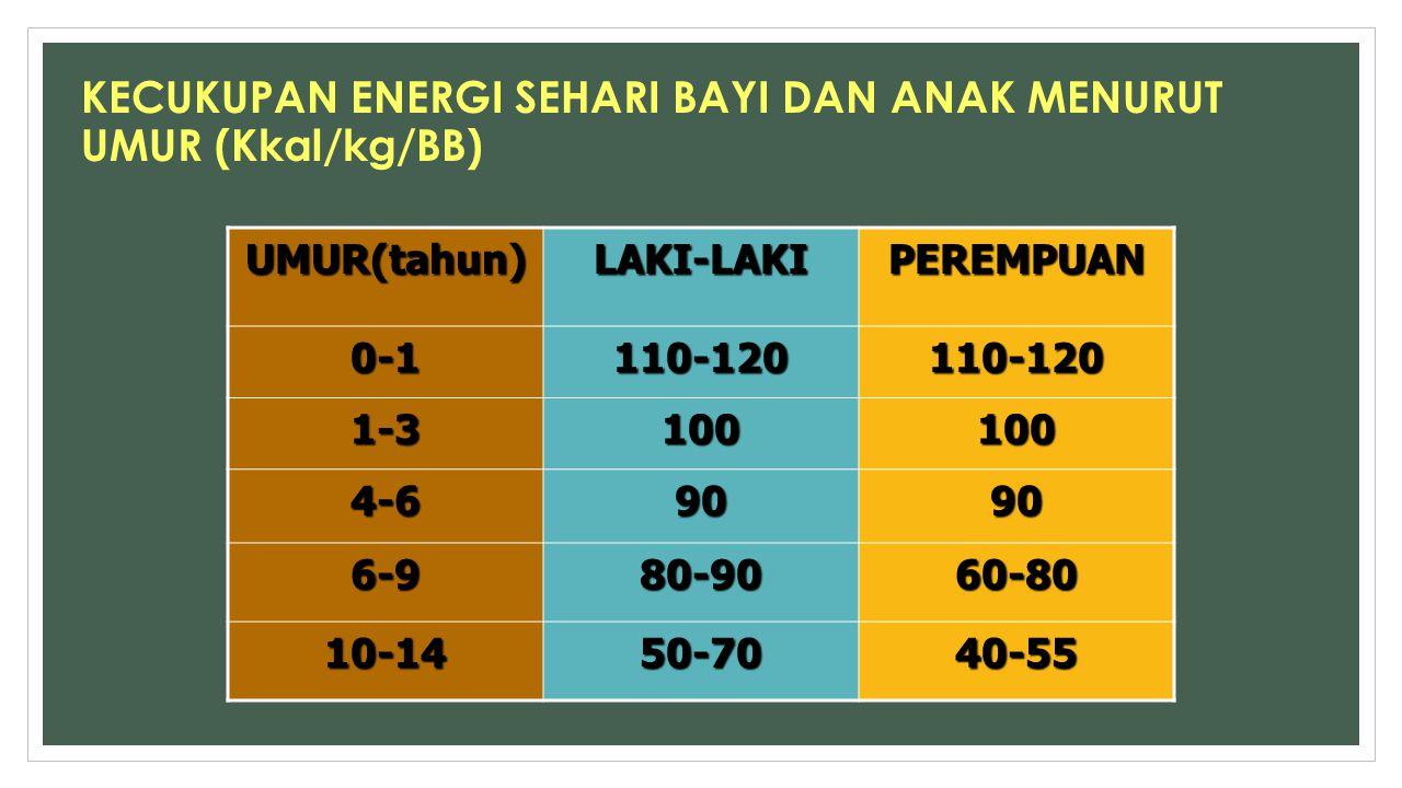 KECUKUPAN ENERGI SEHARI BAYI DAN ANAK MENURUT UMUR (Kkal/kg/BB)