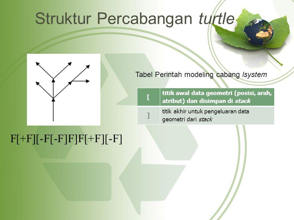 Struktur Percabangan turtle