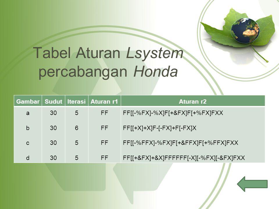 Tabel Aturan Lsystem percabangan Honda