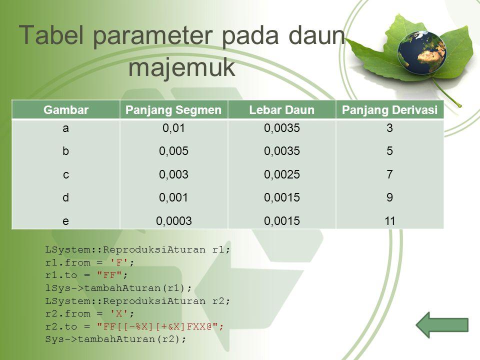 Tabel parameter pada daun majemuk