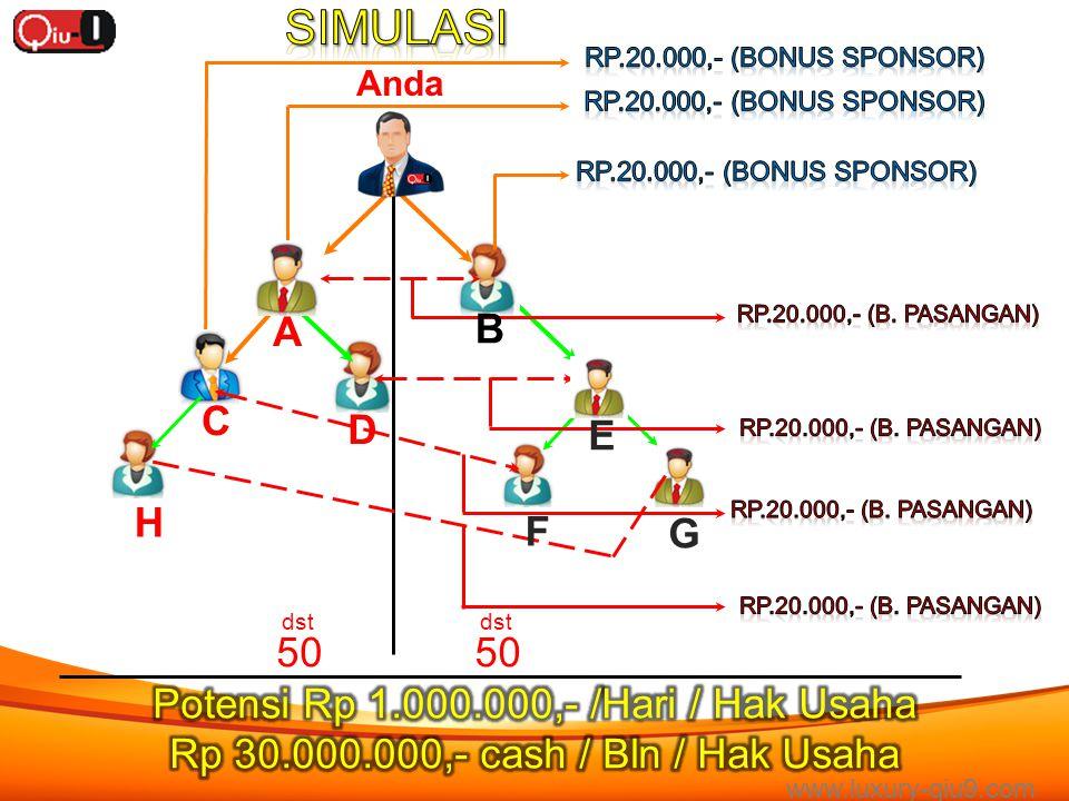 SIMULASI A B C D E H F G 50 Potensi Rp 1.000.000,- /Hari / Hak Usaha