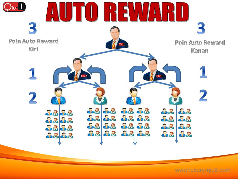 3 3 1 1 2 2 AUTO REWARD Poin Auto Reward Poin Auto Reward Kiri Kanan