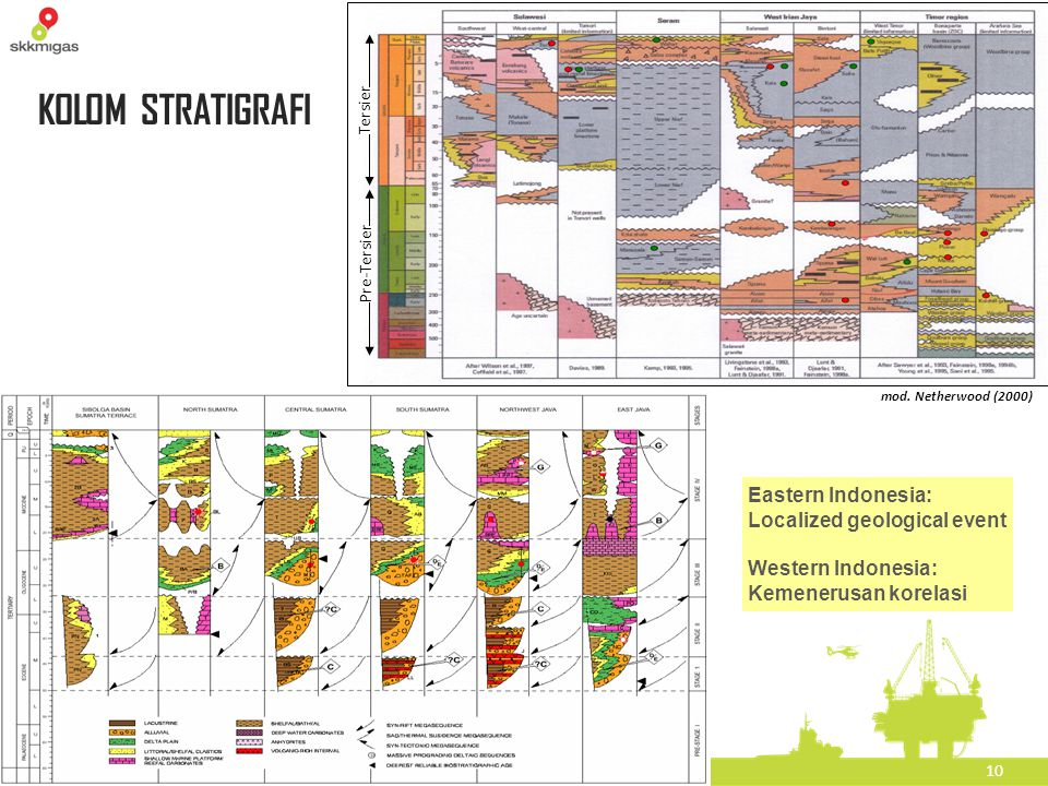 KOLOM STRATIGRAFI Eastern Indonesia: Localized geological event