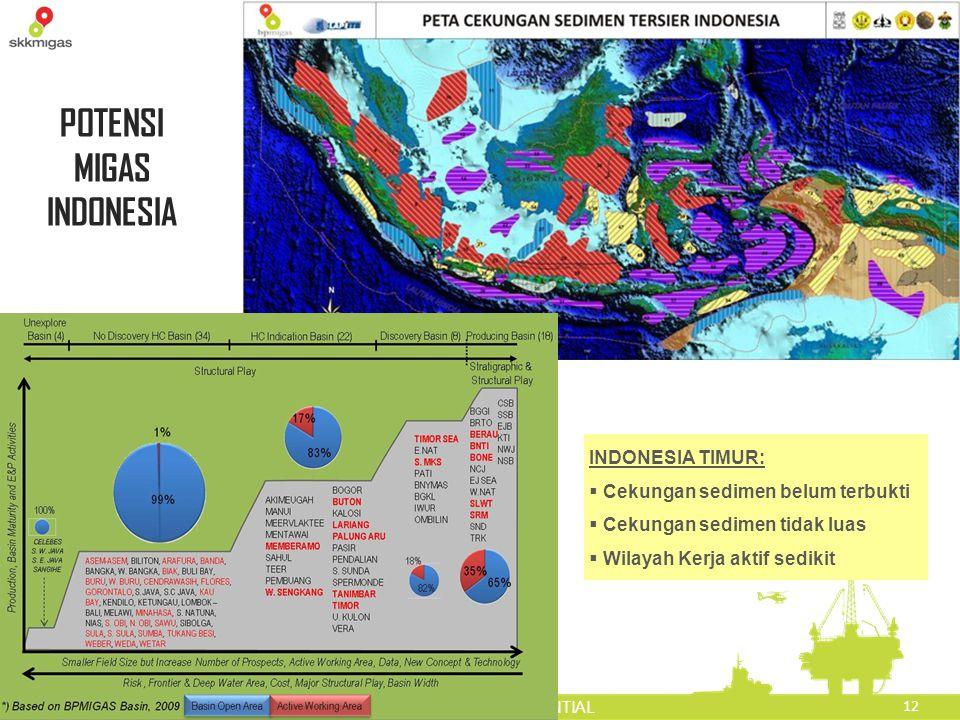 POTENSI MIGAS INDONESIA