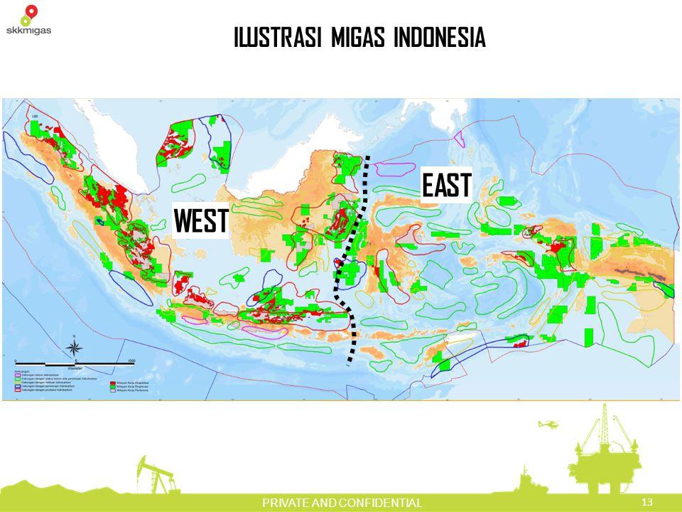 ILUSTRASI MIGAS INDONESIA
