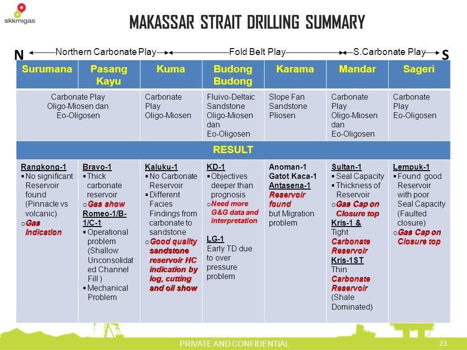 MAKASSAR STRAIT DRILLING SUMMARY