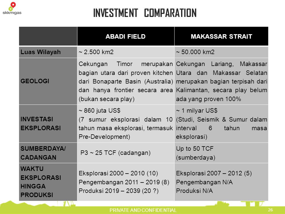 INVESTMENT COMPARATION