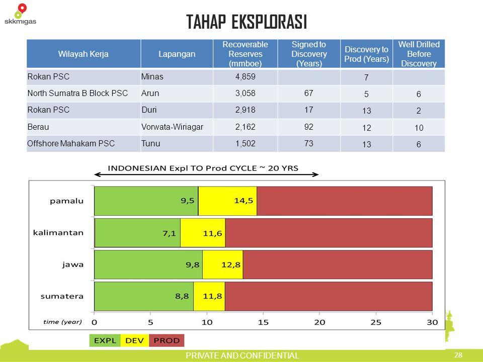 TAHAP EKSPLORASI Wilayah Kerja Lapangan Recoverable Reserves (mmboe)