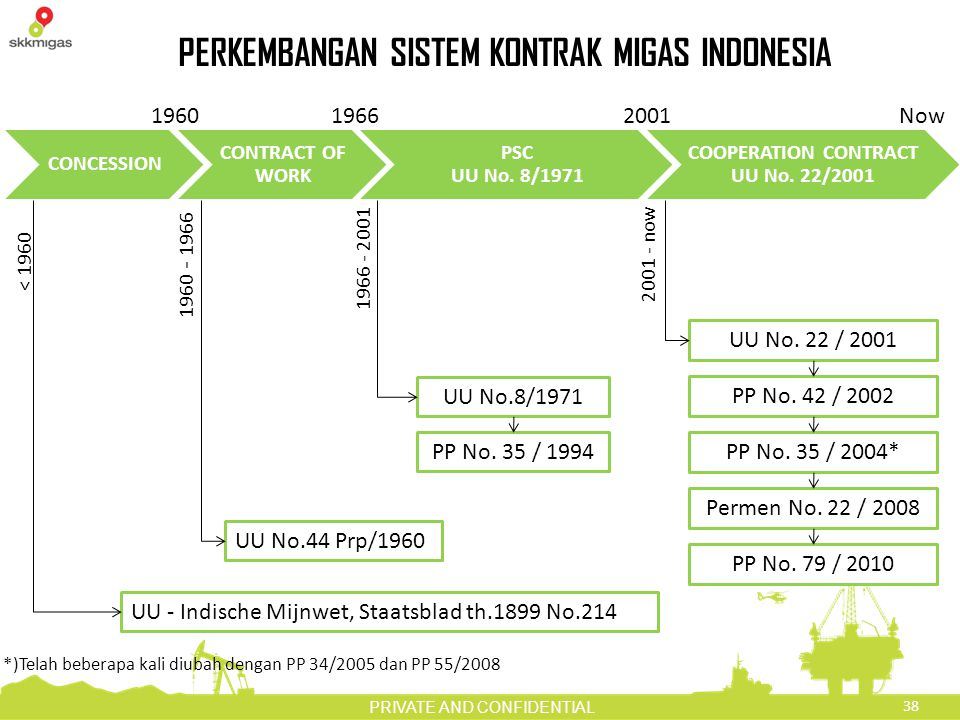 PERKEMBANGAN SISTEM KONTRAK MIGAS INDONESIA