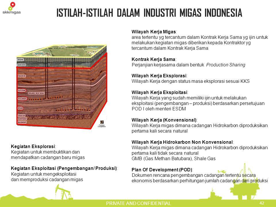 ISTILAH-ISTILAH DALAM INDUSTRI MIGAS INDONESIA