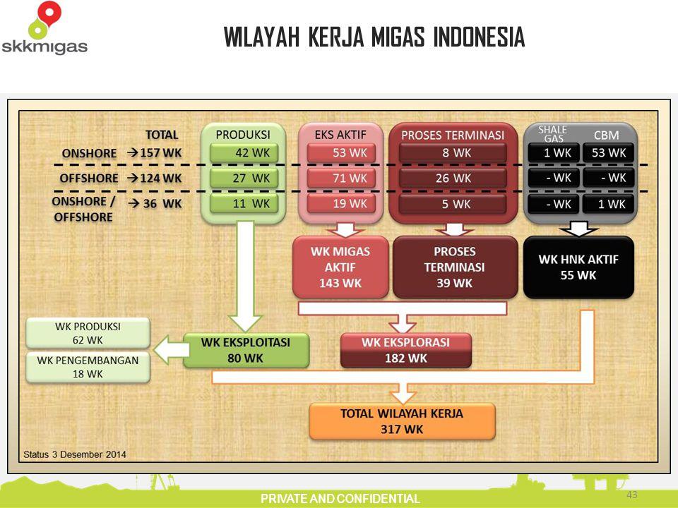 WILAYAH KERJA MIGAS INDONESIA