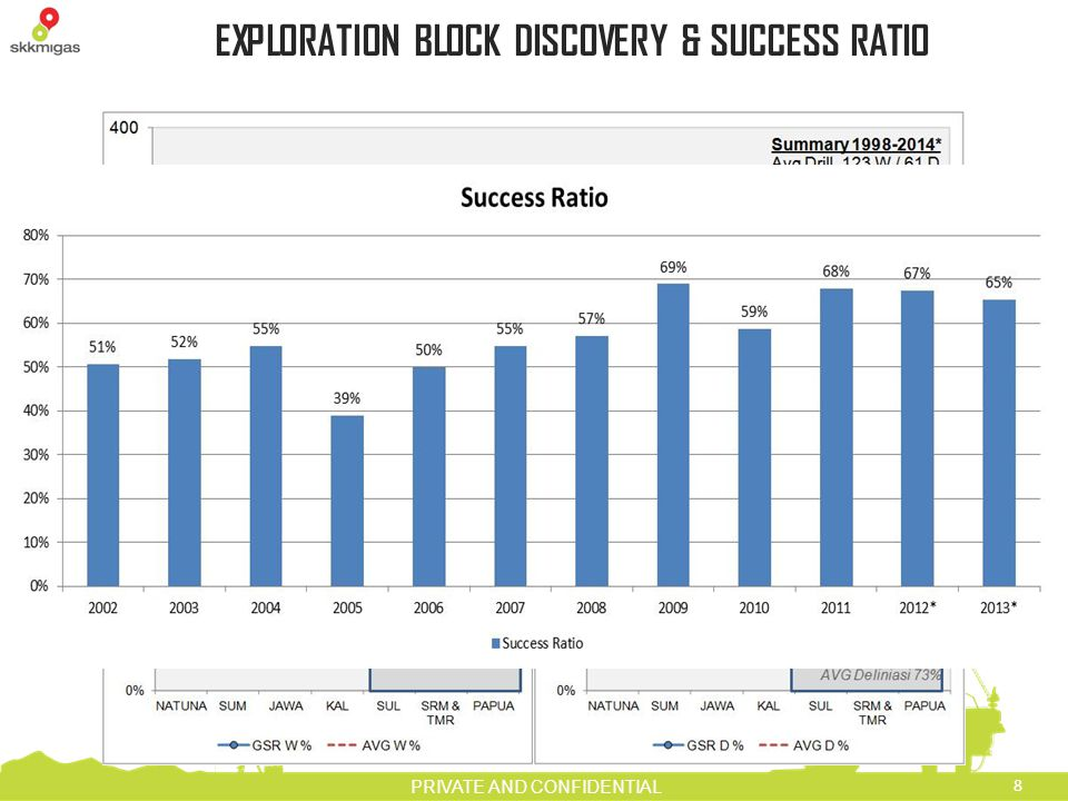EXPLORATION BLOCK DISCOVERY & SUCCESS RATIO