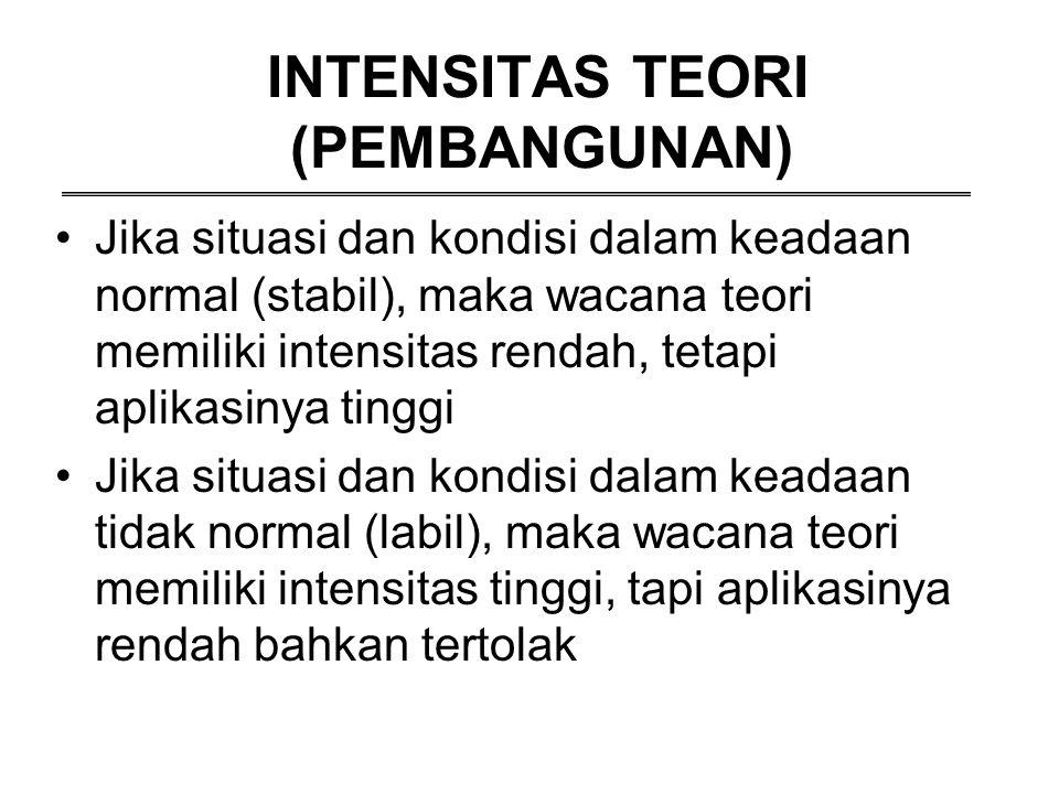 INTENSITAS TEORI (PEMBANGUNAN)