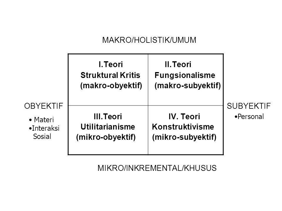 I.Teori II.Teori MAKRO/HOLISTIK/UMUM Struktural Kritis Fungsionalisme