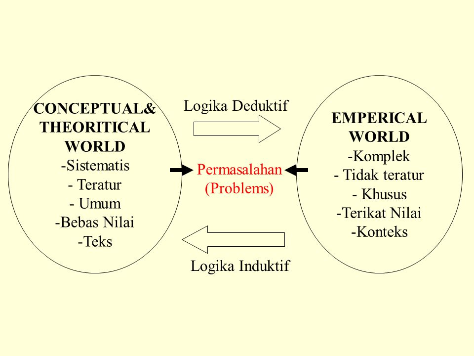 CONCEPTUAL& THEORITICAL. WORLD. Sistematis. Teratur. Umum. Bebas Nilai. Teks. EMPERICAL. WORLD.
