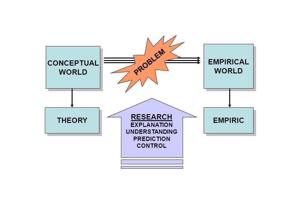 PROBLEM EMPIRICAL WORLD CONCEPTUAL WORLD RESEARCH THEORY EMPIRIC