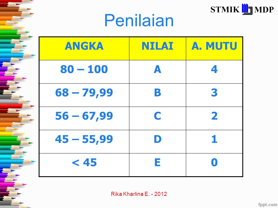 Penilaian ANGKA NILAI A. MUTU 80 – 100 A 4 68 – 79,99 B 3 56 – 67,99 C