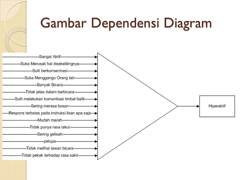 Gambar Dependensi Diagram