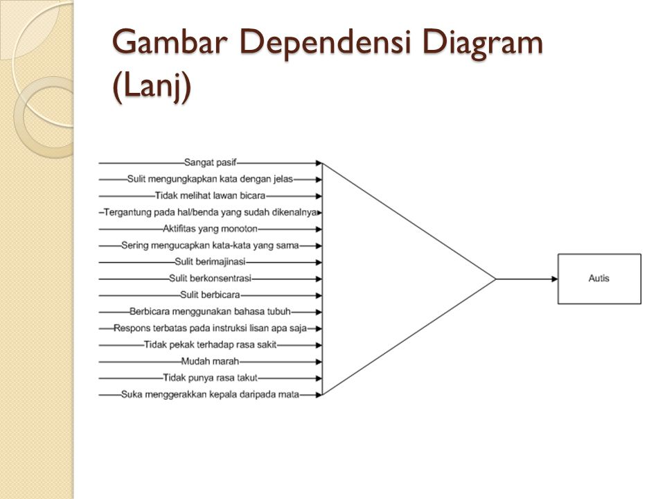 Gambar Dependensi Diagram (Lanj)