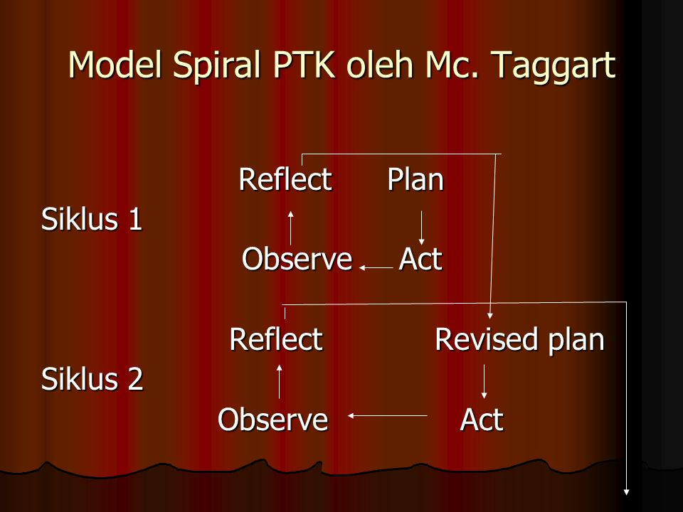 Model Spiral PTK oleh Mc. Taggart