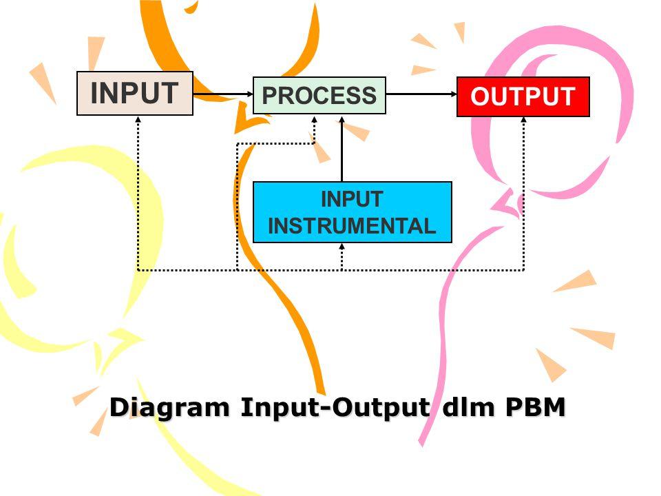 Diagram Input-Output dlm PBM