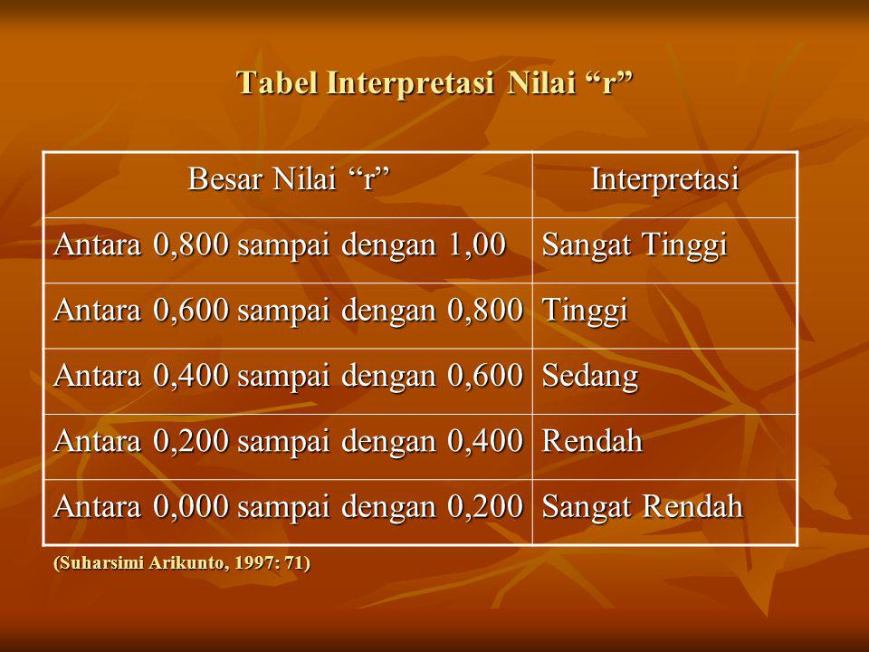 Tabel Interpretasi Nilai r