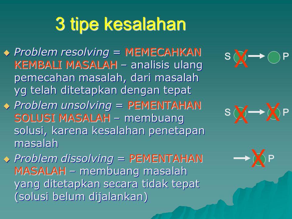 3 tipe kesalahan P. S. X.