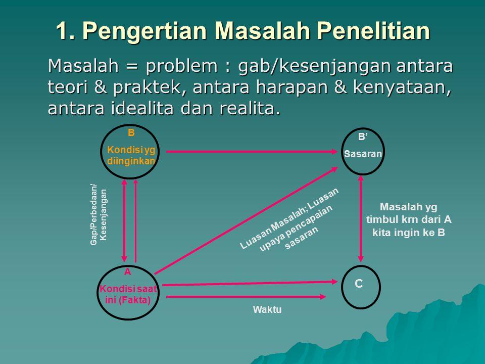 1. Pengertian Masalah Penelitian