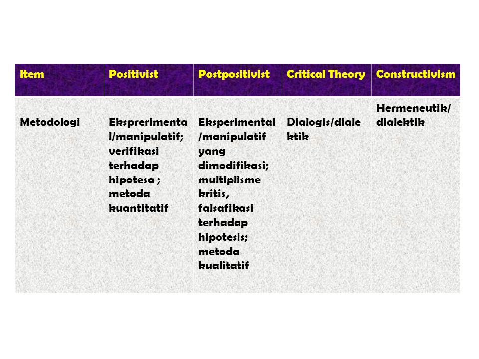 Item Positivist. Postpositivist. Critical Theory. Constructivism. Metodologi.