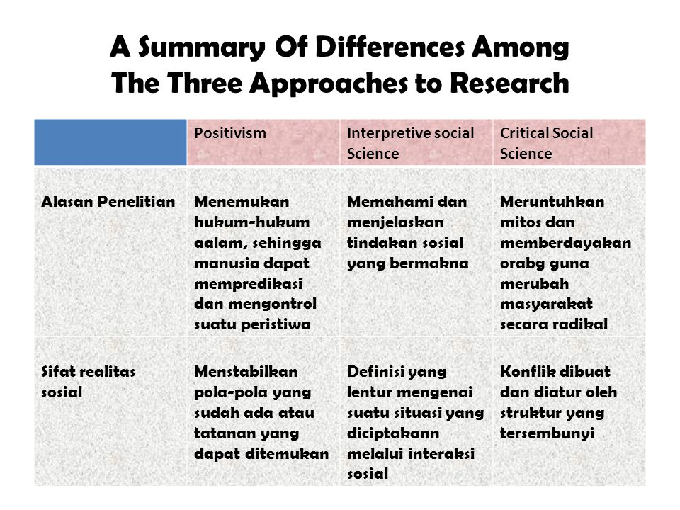 A Summary Of Differences Among The Three Approaches to Research