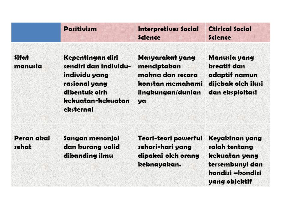 Positivism Interpretives Social Science. Ctirical Social Science. Sifat manusia.