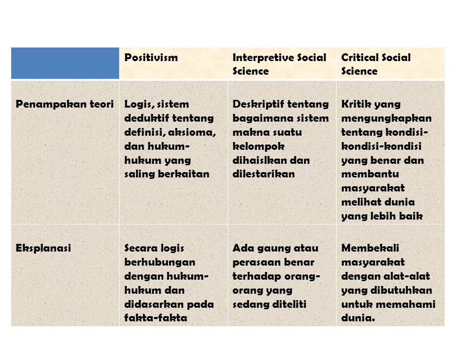Positivism Interpretive Social Science. Critical Social Science. Penampakan teori.