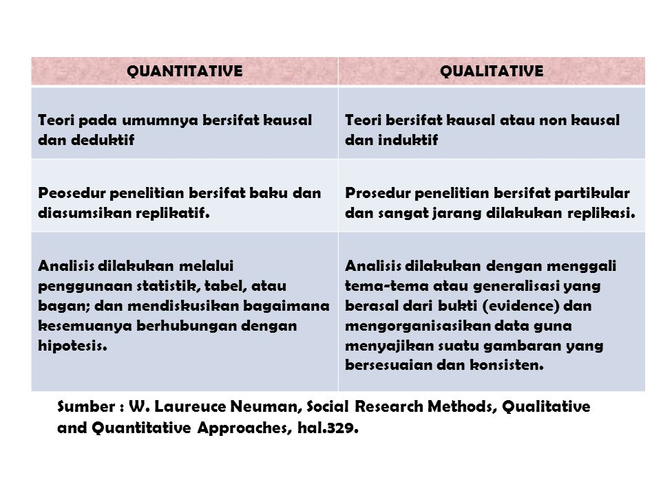 Sumber : W. Laureuce Neuman, Social Research Methods, Qualitative and Quantitative Approaches, hal.329.
