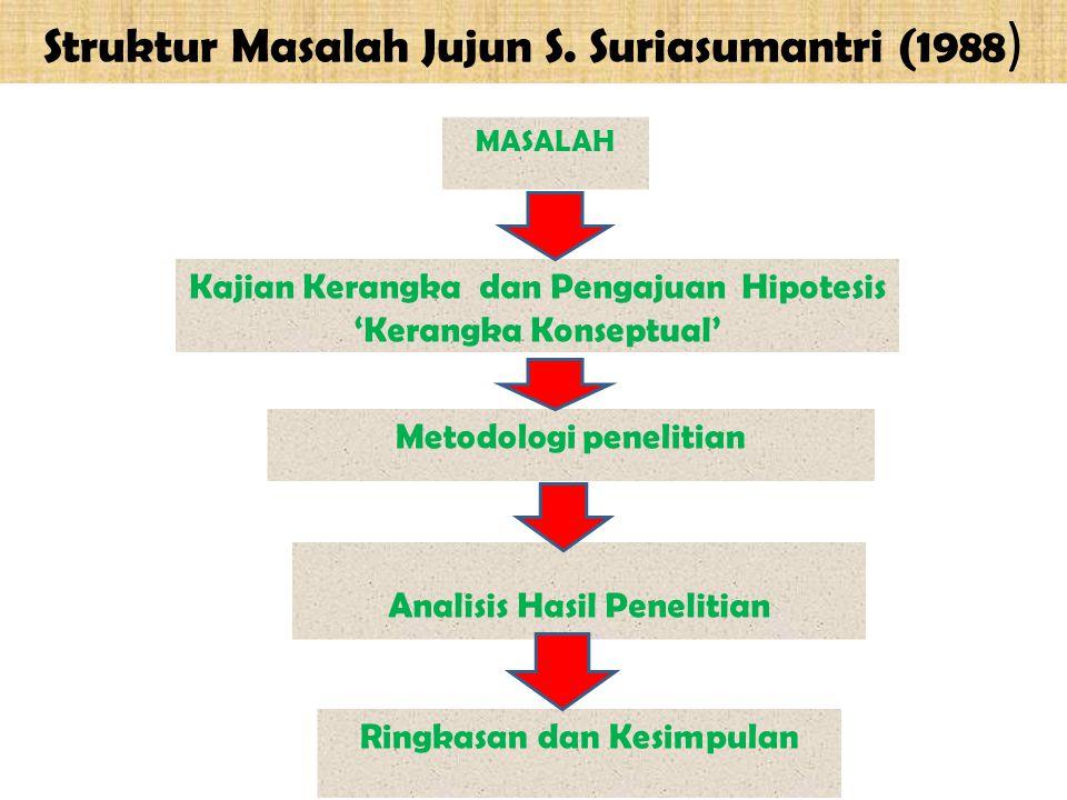 Struktur Masalah Jujun S. Suriasumantri (1988)