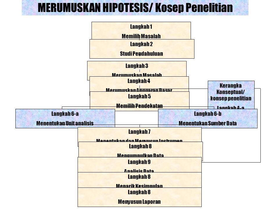 MERUMUSKAN HIPOTESIS/ Kosep Penelitian