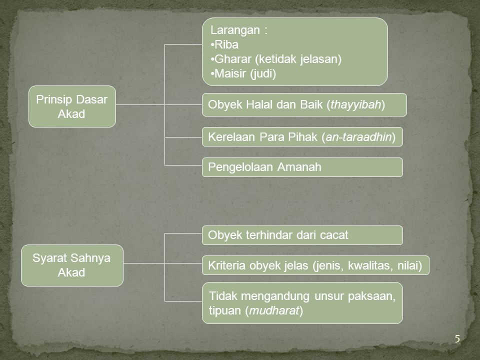 Larangan : Riba. Gharar (ketidak jelasan) Maisir (judi) Prinsip Dasar. Akad. Obyek Halal dan Baik (thayyibah)
