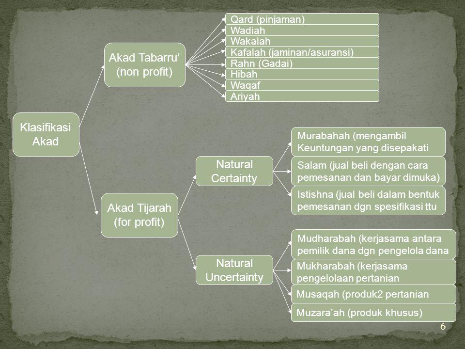 Akad Tabarru' (non profit) Klasifikasi Akad Natural Certainty