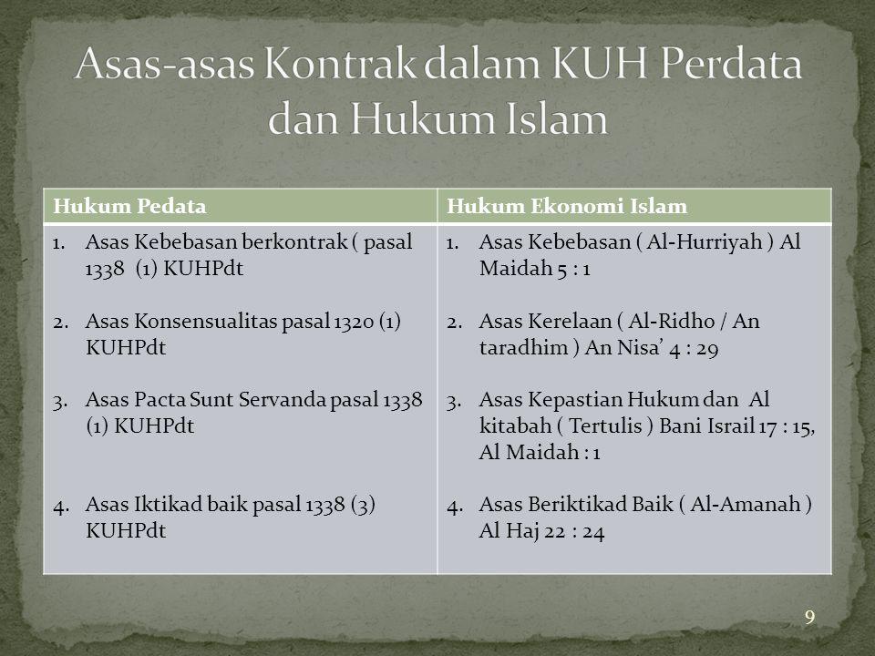 Asas-asas Kontrak dalam KUH Perdata dan Hukum Islam
