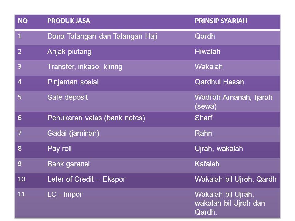 NO PRODUK JASA. PRINSIP SYARIAH. 1. Dana Talangan dan Talangan Haji. Qardh. 2. Anjak piutang.