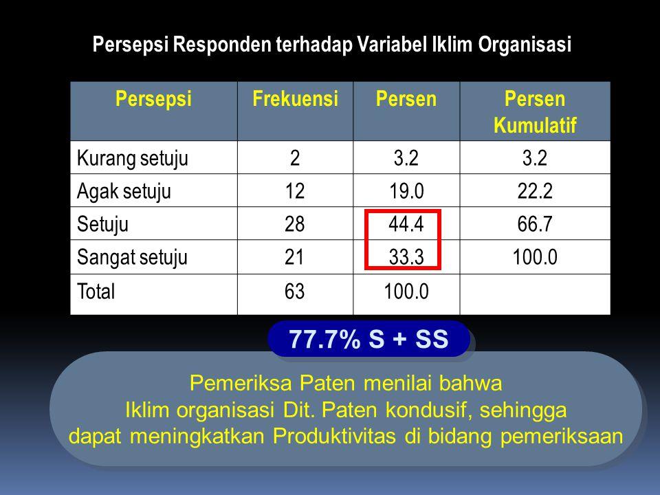 77.7% S + SS Persepsi Responden terhadap Variabel Iklim Organisasi
