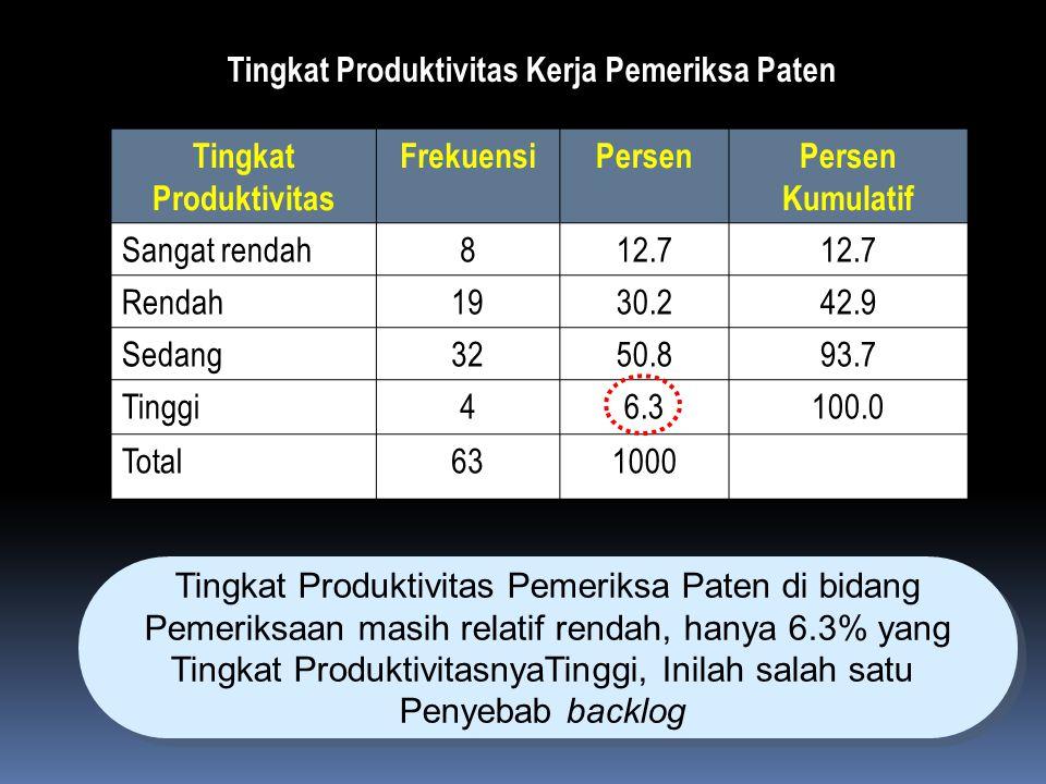 Tingkat Produktivitas Kerja Pemeriksa Paten