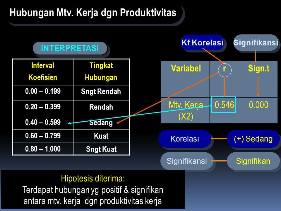 Hubungan Mtv. Kerja dgn Produktivitas
