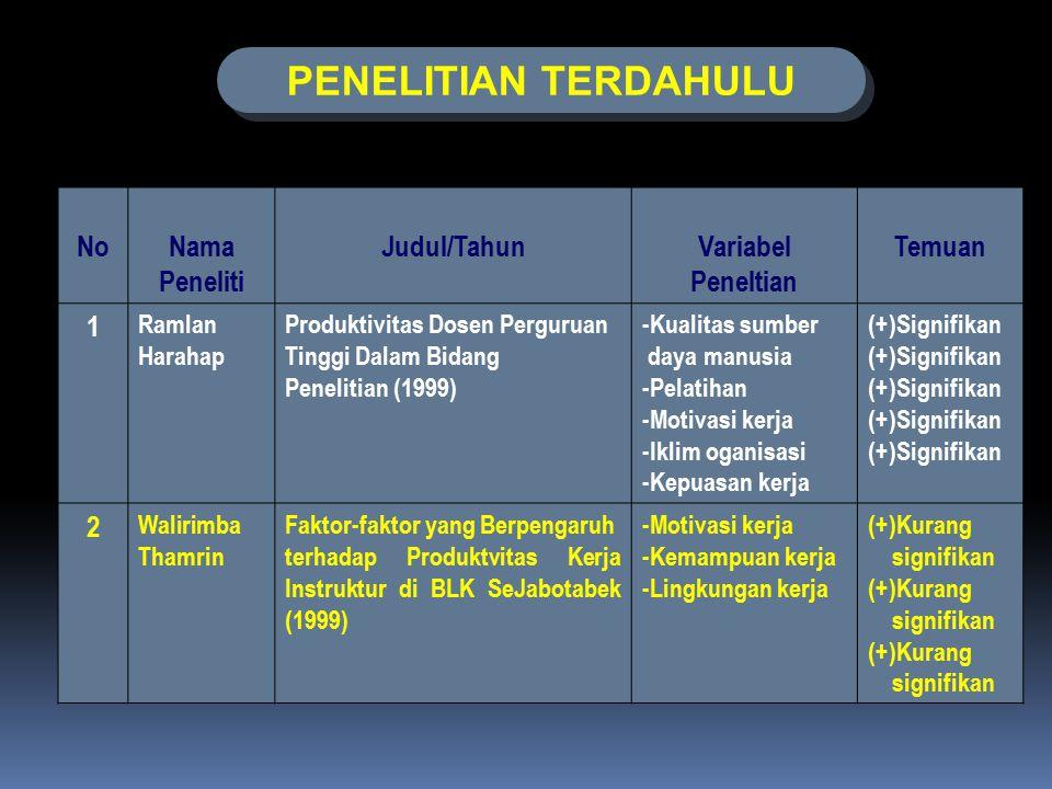 PENELITIAN TERDAHULU No Nama Peneliti Judul/Tahun Variabel Peneltian