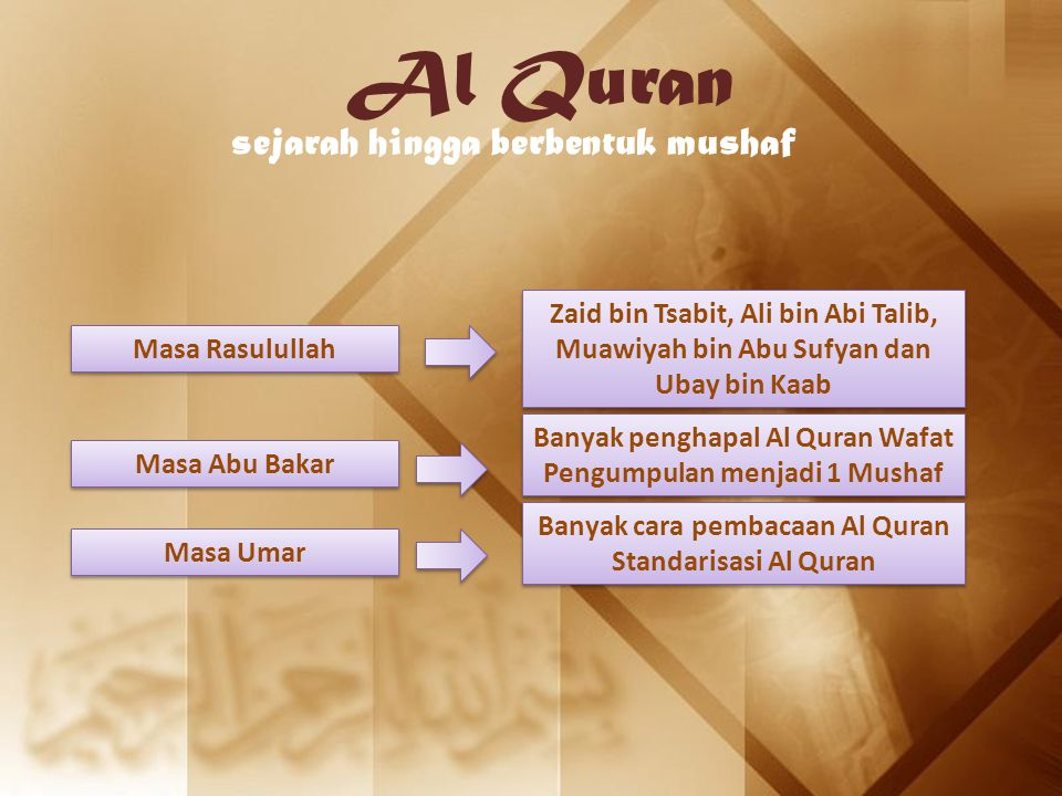 Al Quran sejarah hingga berbentuk mushaf